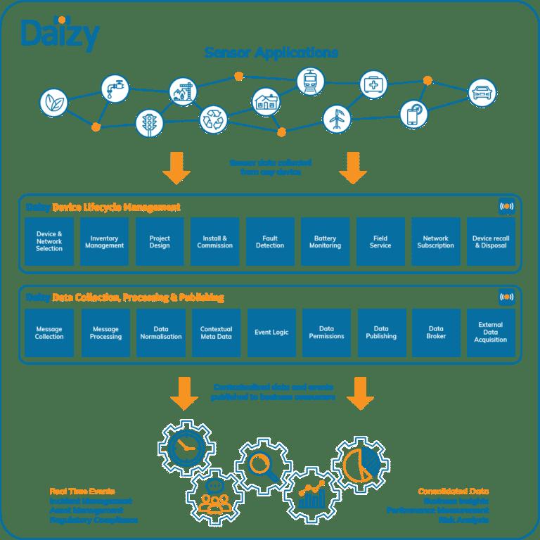 Daizy Platform Diagram