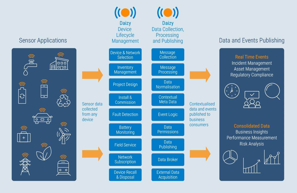 IoT Management Platform